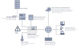 ניטור ובקרה למערכות סולאריות